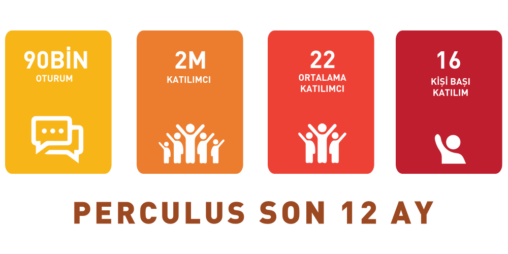 Our Perculus statistics in the last 12 months.